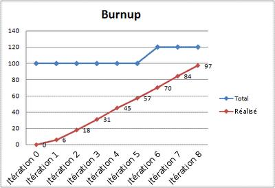 Burnup