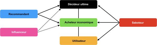 Client = décideur ultime + acheteur économique + utilisateur, influencé par les influenceurs, recommandeurs, et les saboteurs.