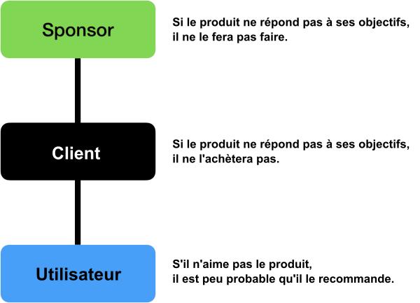 Il faut atteindre d'abord les objectifs des sponsors, les objectifs clients et accessoirement les objectifs utilisateurs.