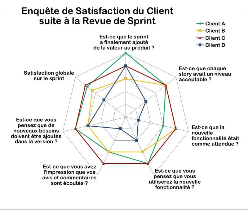 Enquête de Satisfaction du Client suite à la Revue de Sprint