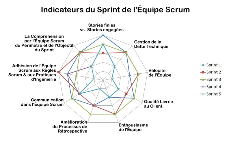 Indicateurs du Sprint de l'Équipe Scrum