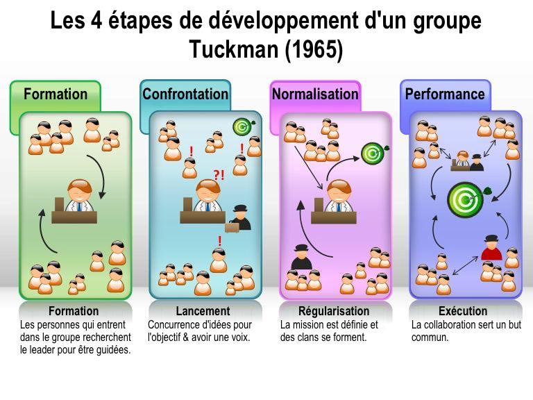 Les 4 étapes de développemnt d'un groupe