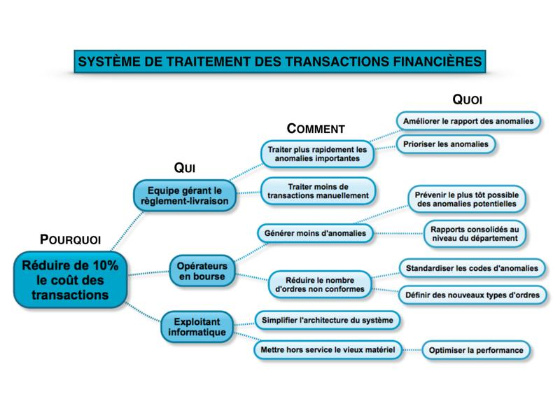 Exemple Impact Mapping