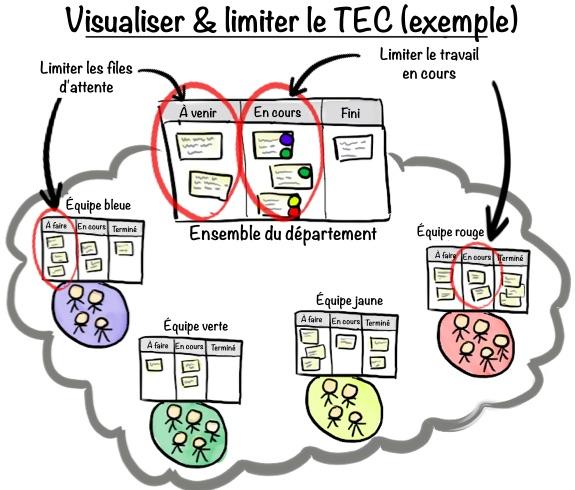 Visualiser et limiter le TEC