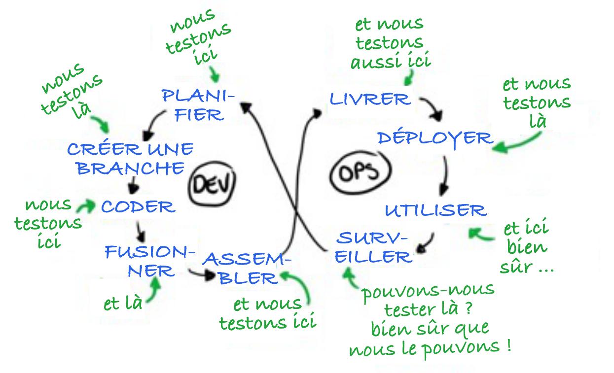 Dev-Ops