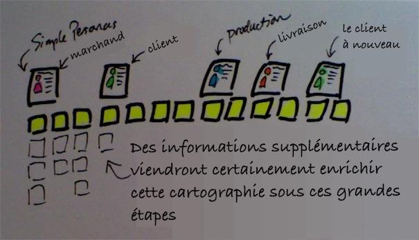 cartographie de l'ensemble du processus produit