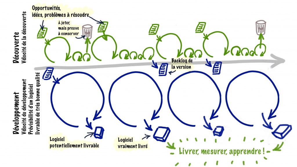 Diagramme double voie