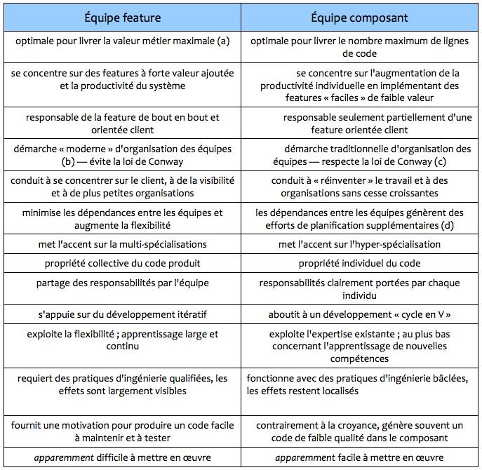 Équipes feature vs composant