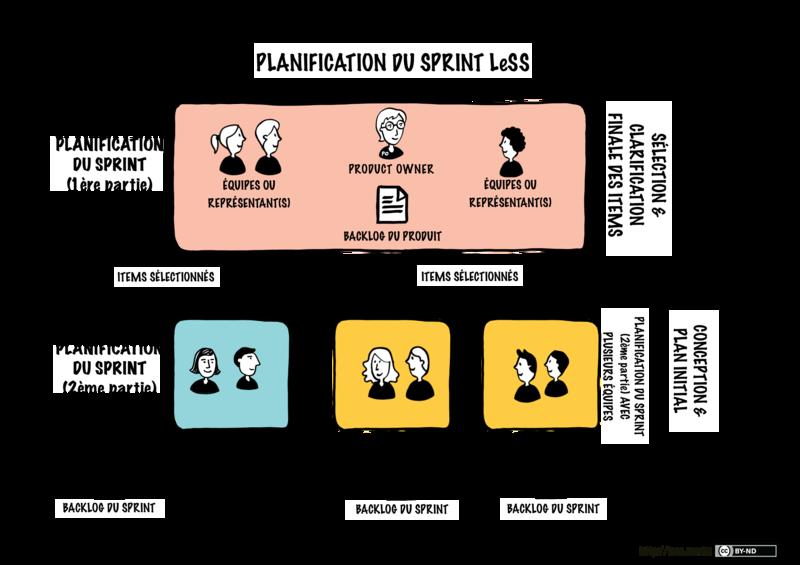Planification du sprint LeSS