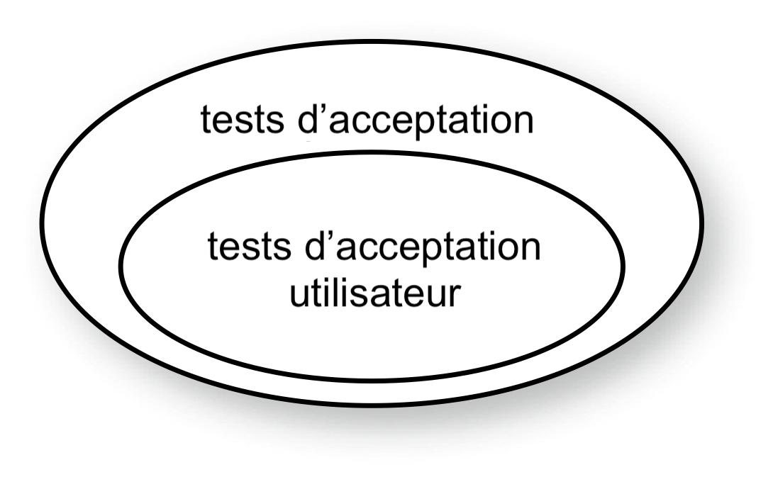Les tests d'acceptation utilisateur sont un sous-ensemble des tests d'acceptation
