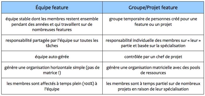 équipe feature vs groupe de features conventionnels
