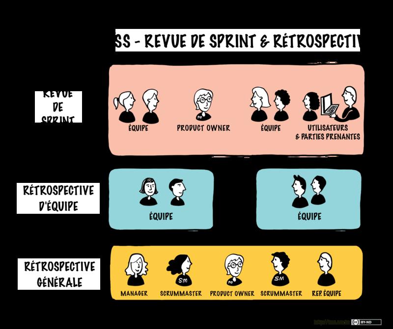 Revue et rétrospective de sprint