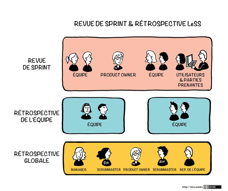 Revue de sprint & rétrospective LeSS