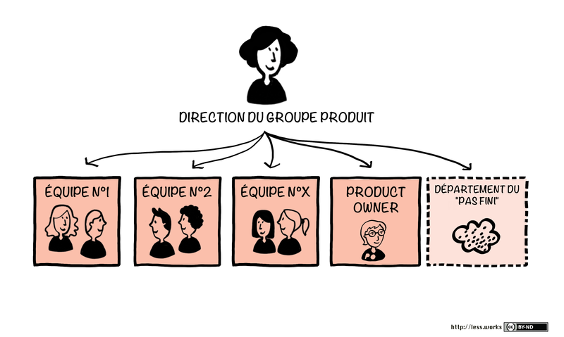 structure organisationnelle LeSS