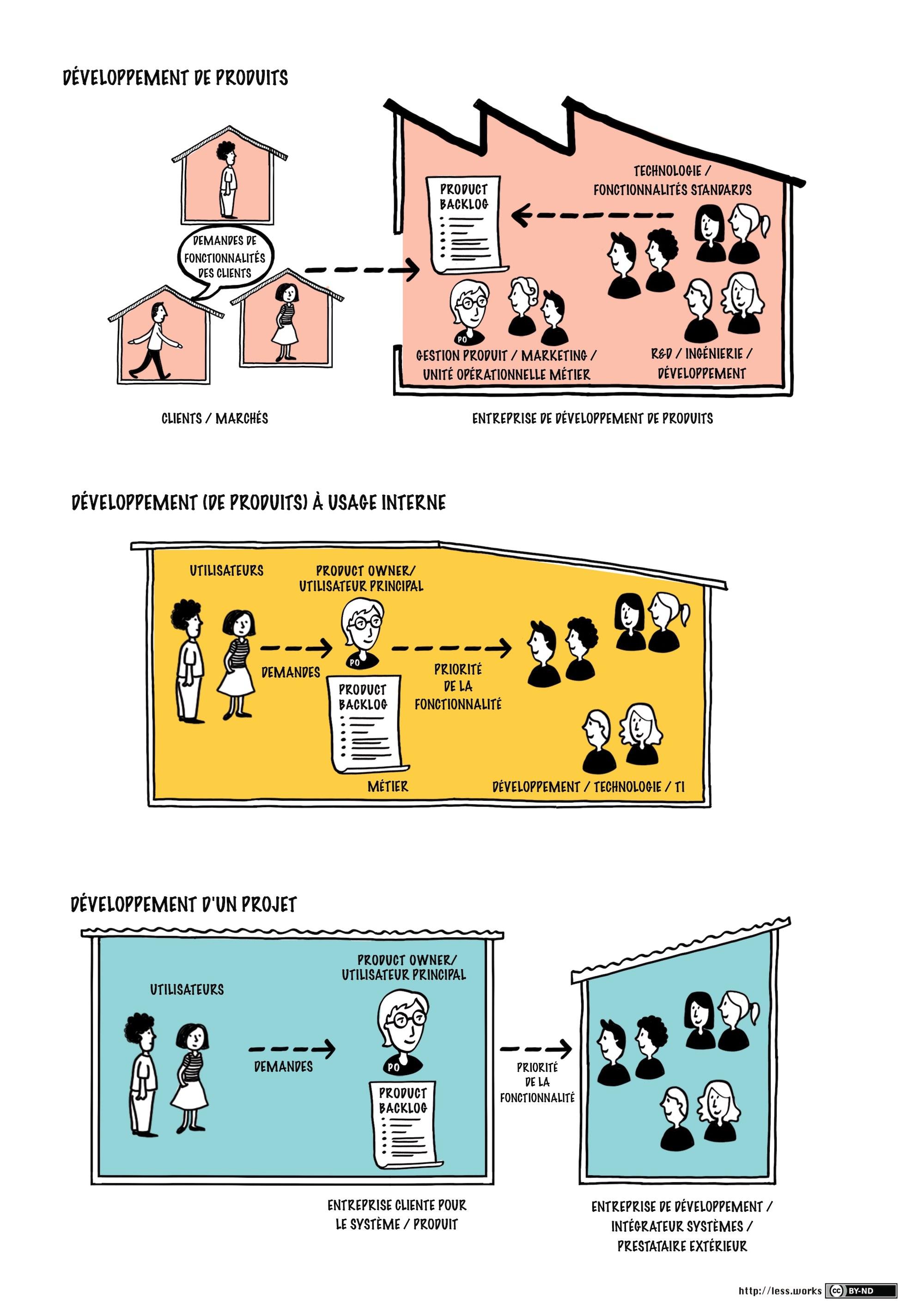 Qui est le Product Owner selon les différents types de développement