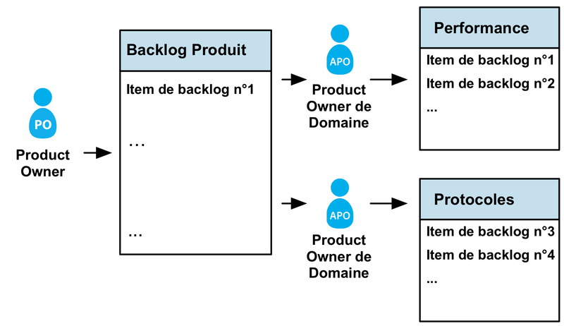 Backlog produit de domaine et product owner de domaine