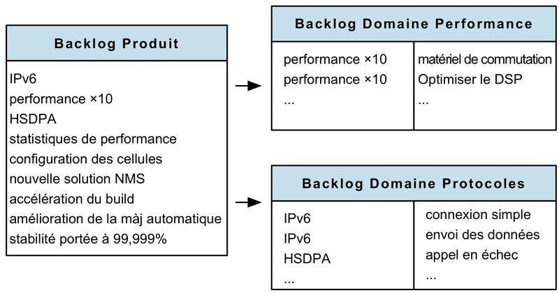 Backlog produit de domaine