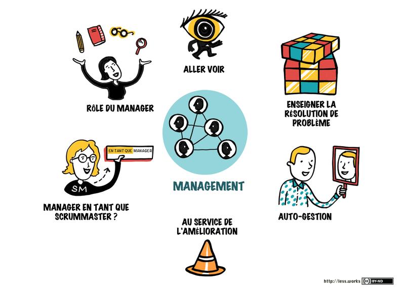 Vue globale portail management