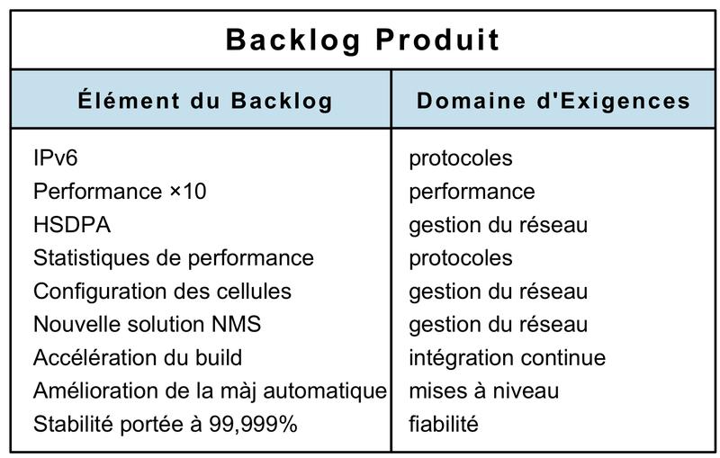 Backlog produit avec domaines d'exigences