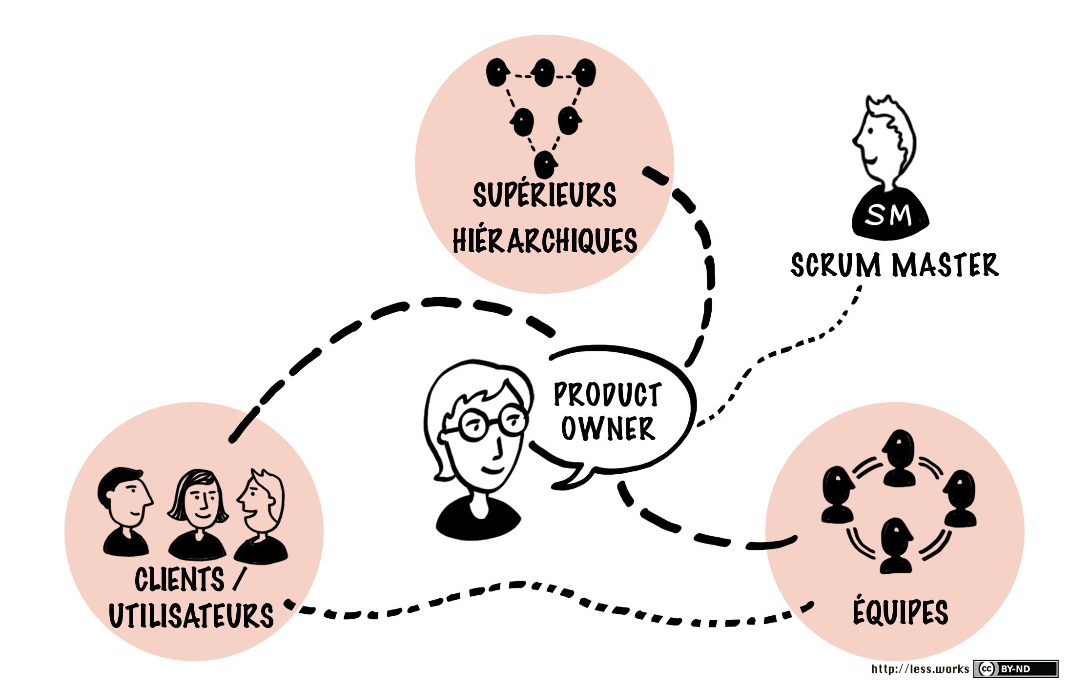 Les différents types de relation du Product Owner
