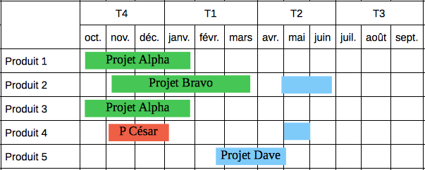 Tableau 1 Projets et Produits