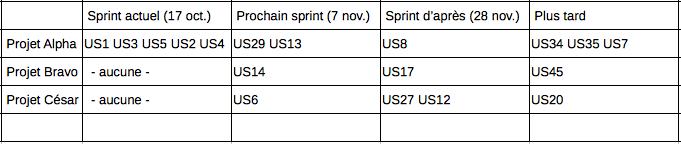 Tableau 2 - Sprints