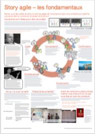 Story agile : les fondamentaux