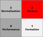 Modèle de Tuckman d'évolution d'un groupe