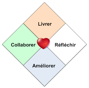 Cœur d'Agile
