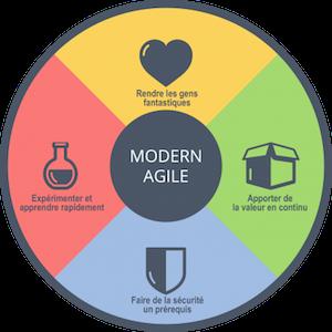Modern Agile