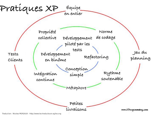 Pratiques XP