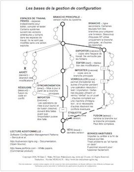 Les bases de la gestion de configuration